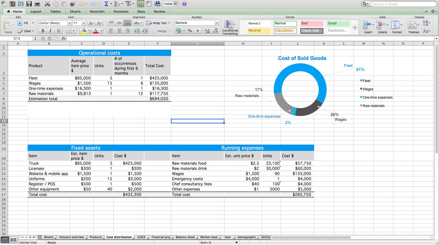 Excel For Food Truck Start Up