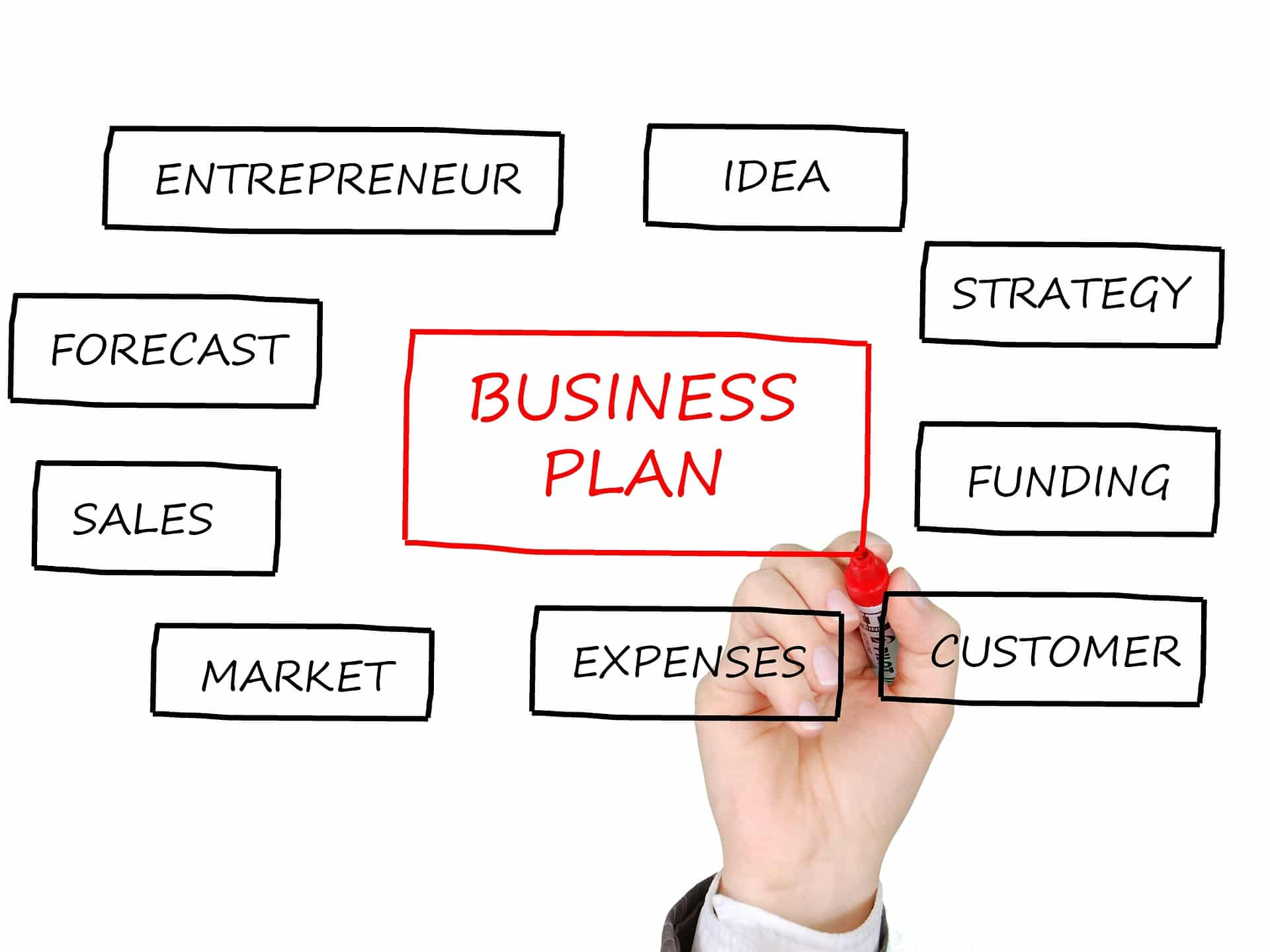 Master business plan system black box business plans best business plan template wajeb Images